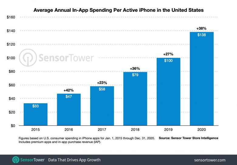 App Store spending goes up and up