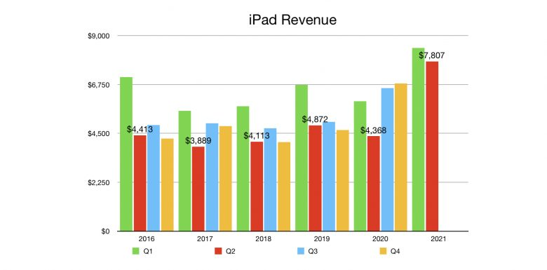 iPad Revenue Q2 2021