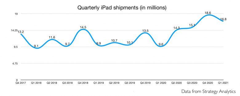 iPad quarterly shipments from 2017 to 2021