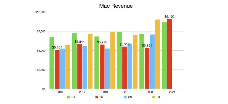 Mac Revenue Q2 2021 hit a new all-time record.