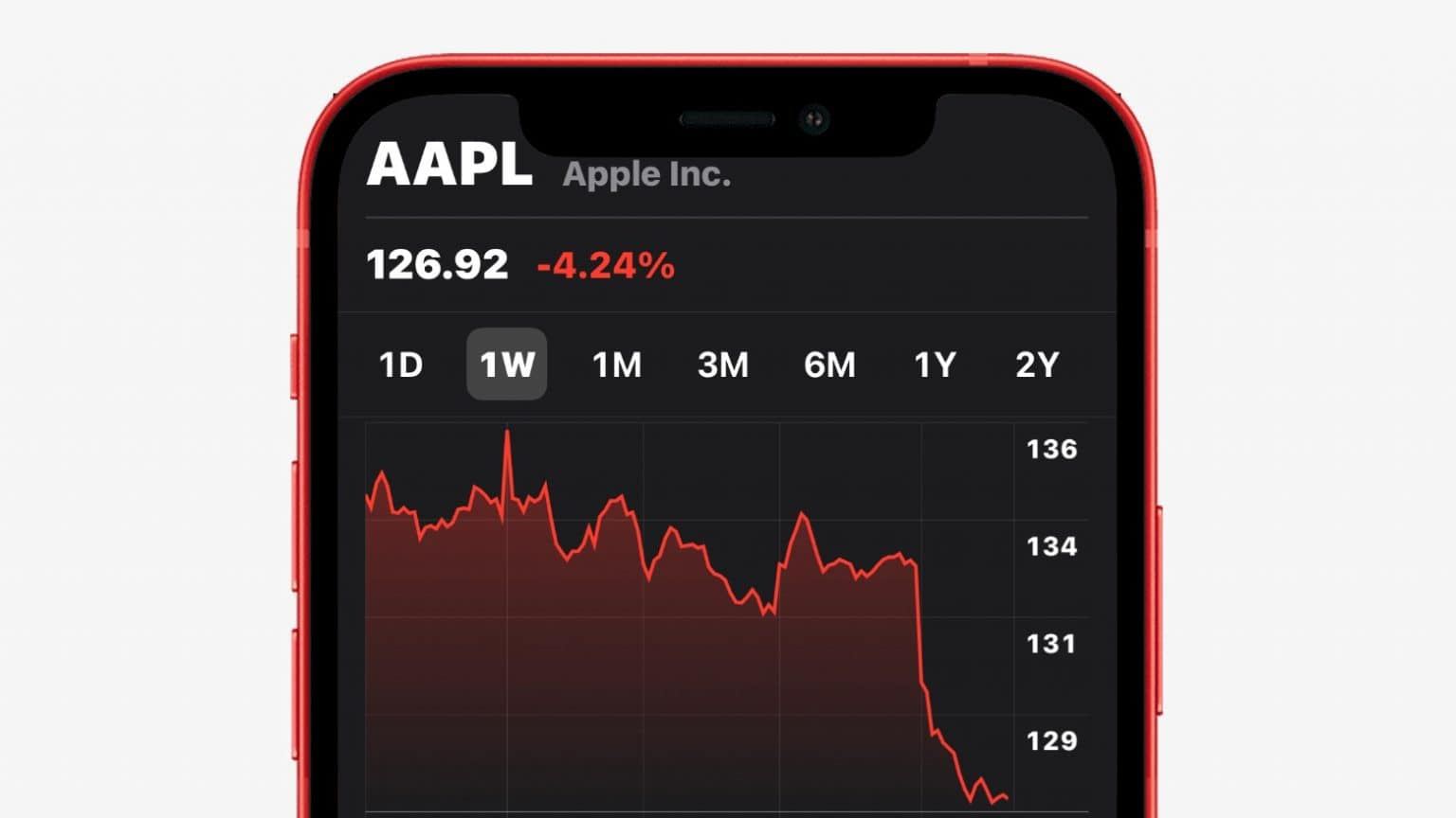 AAPL shares took a nosedive on Tuesday