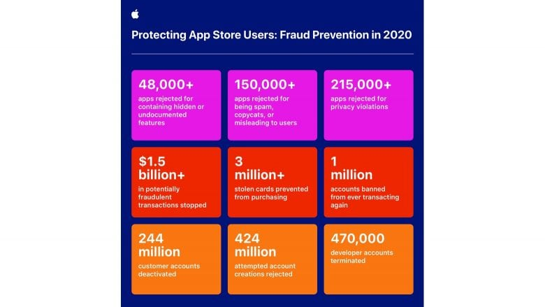App Store Fraud Prevention in 2020: Apple stops fraudulent apps, transactions and accounts