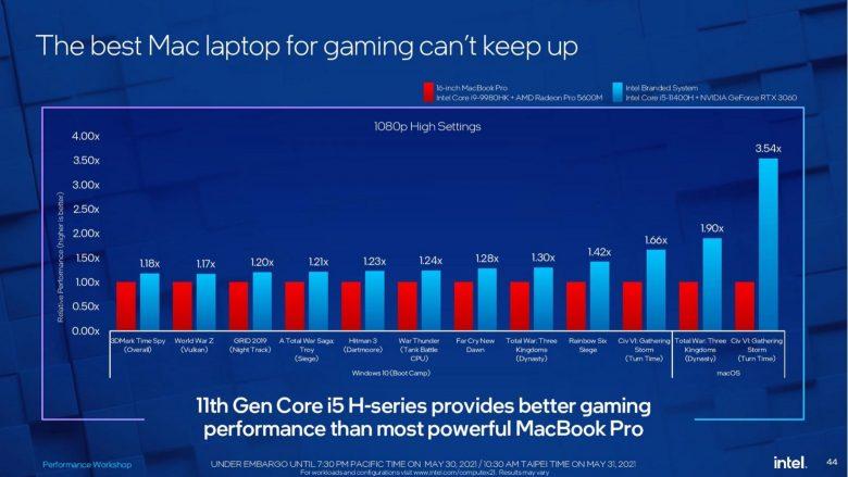 Intel throws shade on Mac gaming.