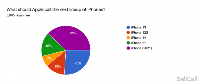 iPhone 13: What should Apple name its next iPhone?