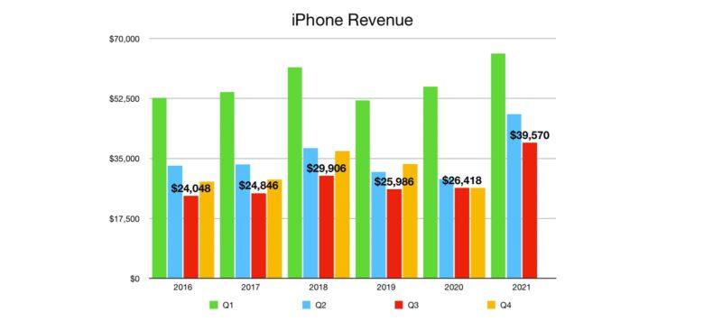 Apple iPhone Quarterly Revenue Q3 2021