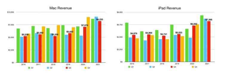 Apple Mac iPad Quarterly Revenue Q3 2021