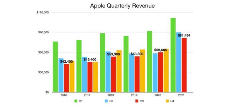 Apple Quarterly revenue Q3 2021