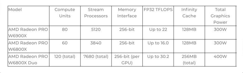 Radeon Pro W6900X, Radeon Pro W6800X GPUs and Radeon Pro W6800X Duo.