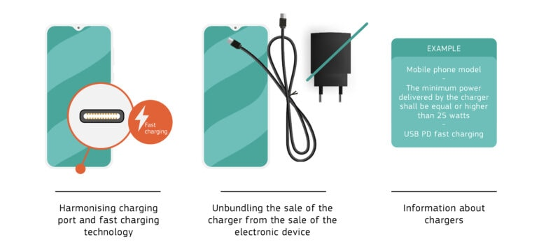 The EC proposes a USB-C port on every handset. And that devices stop being bundled with chargers